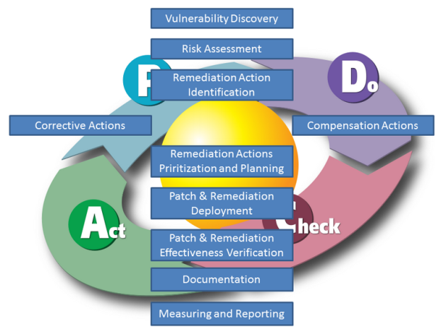 Vulnerability Management Process - the major steps