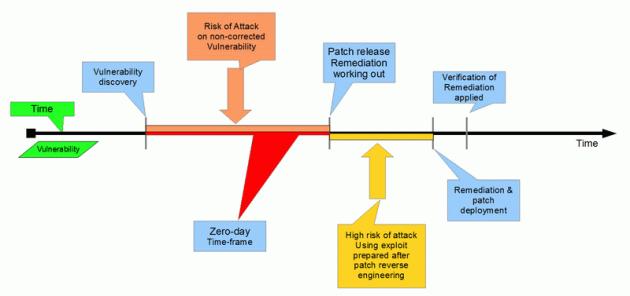 The Big List of Information Security Vulnerabilities
