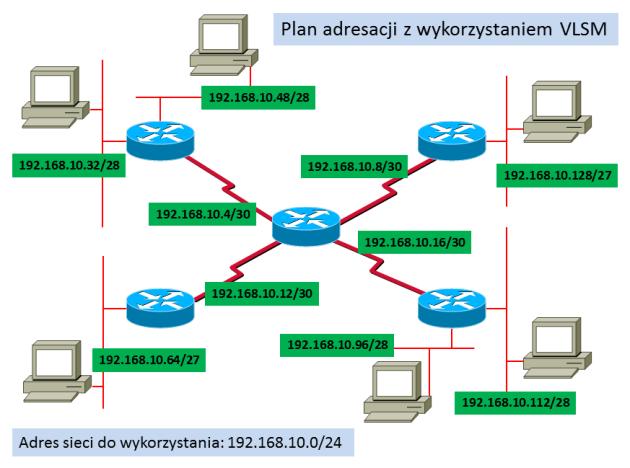 Przykładowy plan adresacji oparty o VLSM
